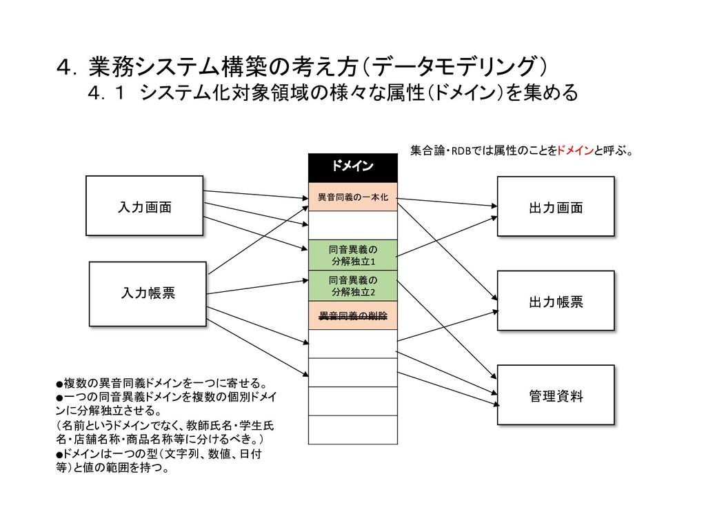 4.業務システム構築の考え方(データモデリング)    4.1 システム化対象領域の様々な属...
