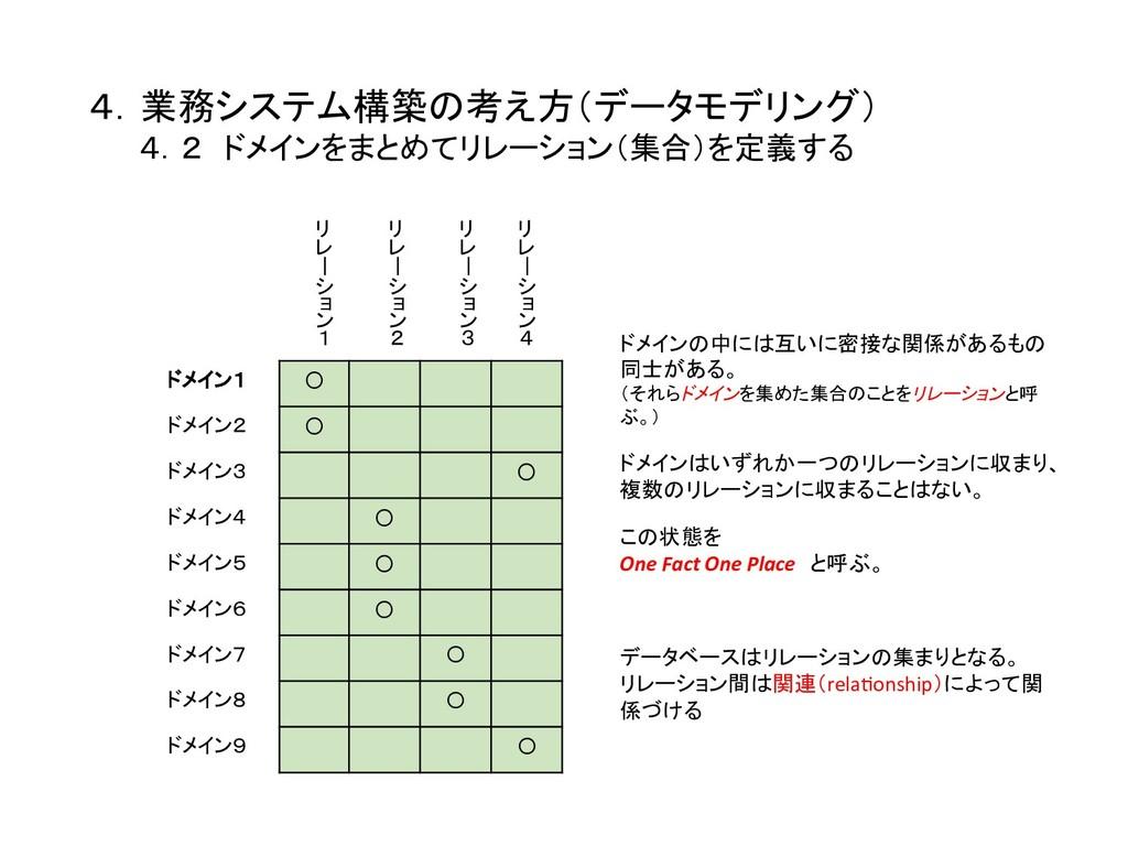 4.業務システム構築の考え方(データモデリング)    4.2 ドメインをまとめてリレーショ...