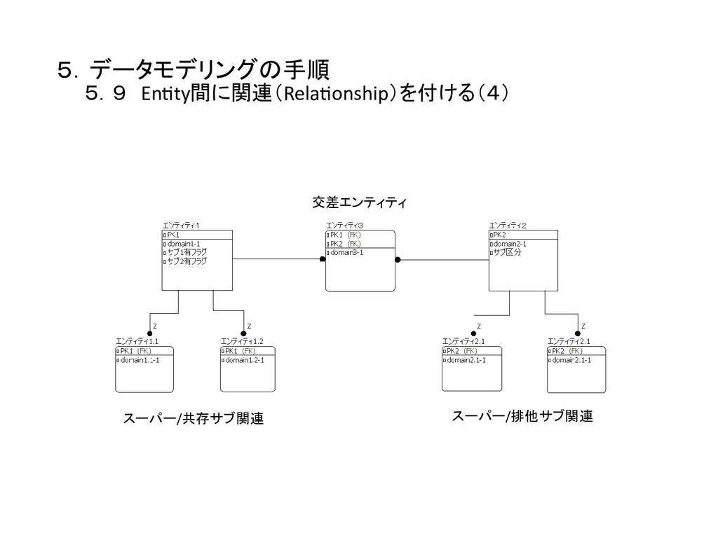5.データモデリングの手順    5.9 En0ty間に関連(Rela0onship)を...
