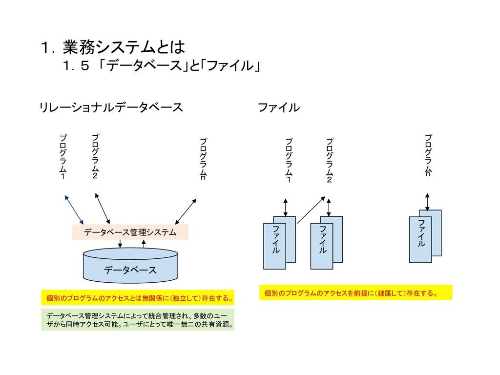 1.業務システムとは    1.5 「データベース」と「ファイル」 リレーショナルデータ...