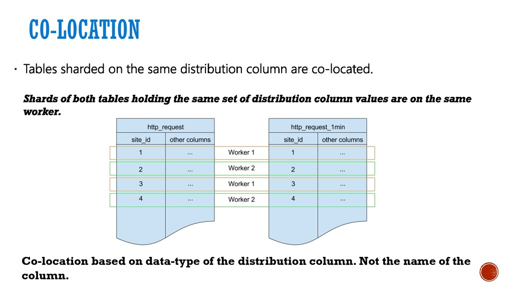 CO-LOCATION Co-location based on data-type of t...