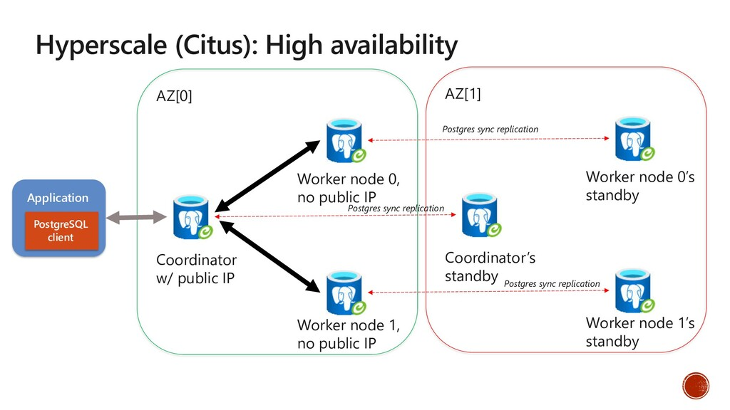 Hyperscale (Citus): High availability Applicati...