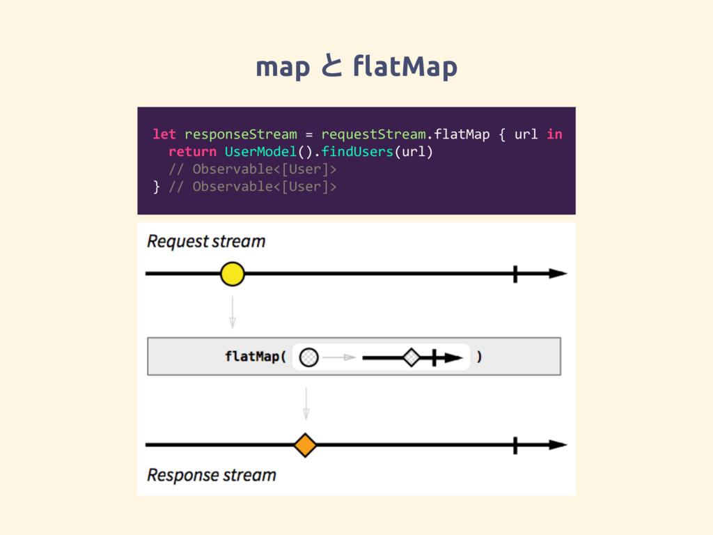 map ͱ flatMap let responseStream = requestStream...