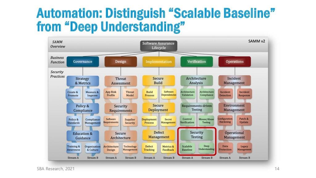 "14 Automation: Distinguish ""Scalable Baseline"" ..."