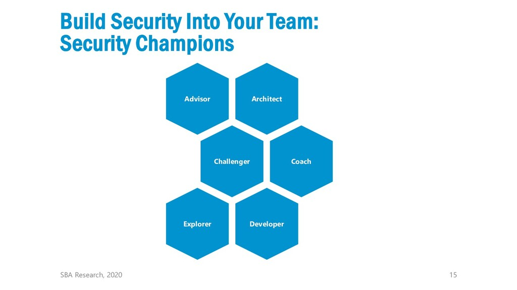 15 Build Security Into Your Team: Security Cham...