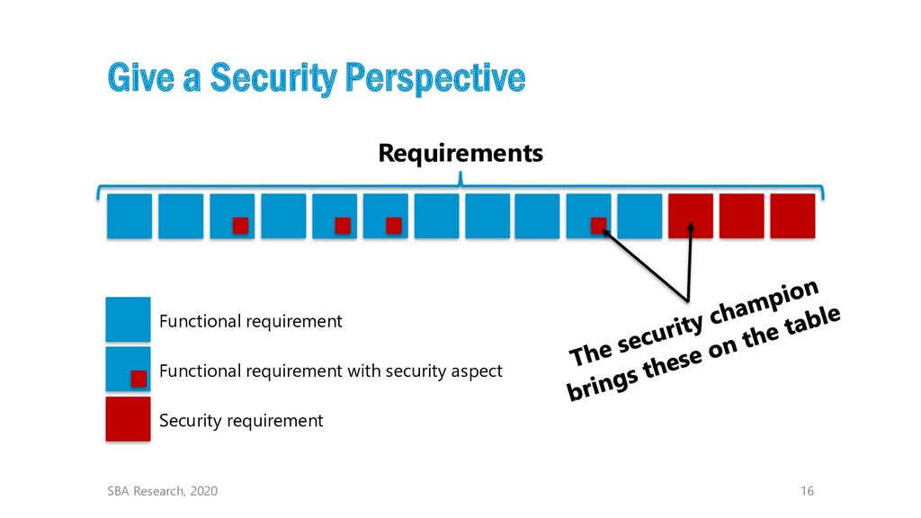 16 Requirements Give a Security Perspective SBA...