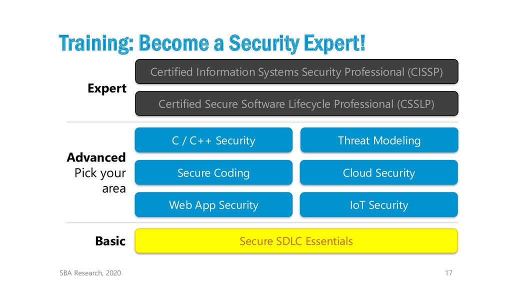 17 Training: Become a Security Expert! SBA Rese...