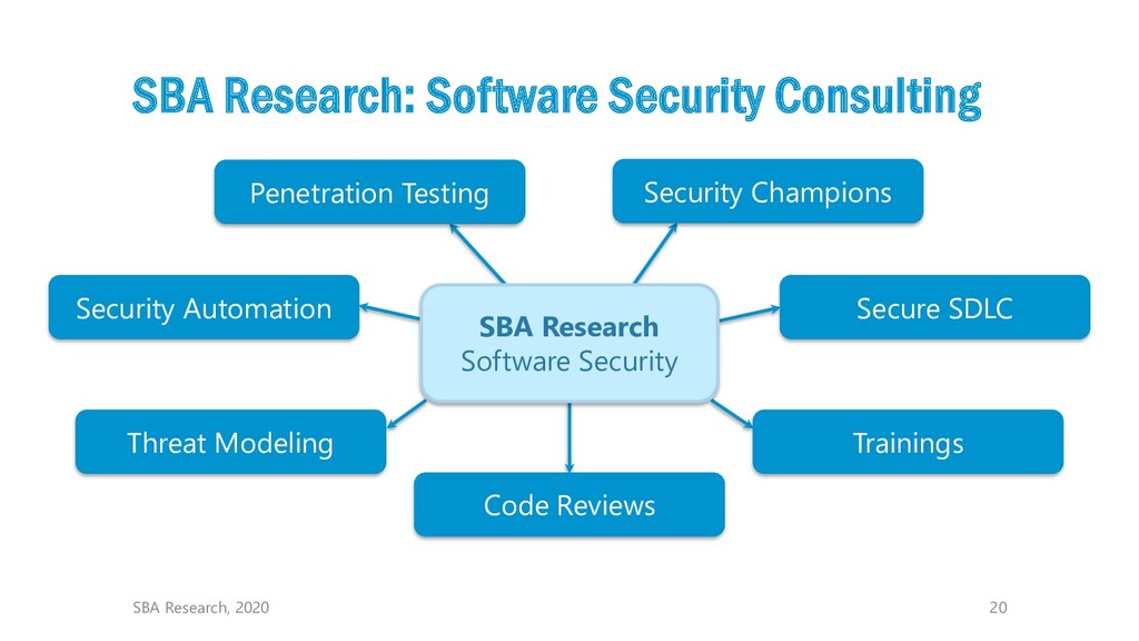 20 SBA Research: Software Security Consulting S...