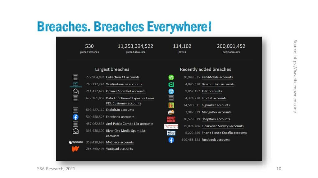 10 Breaches. Breaches Everywhere! SBA Research,...