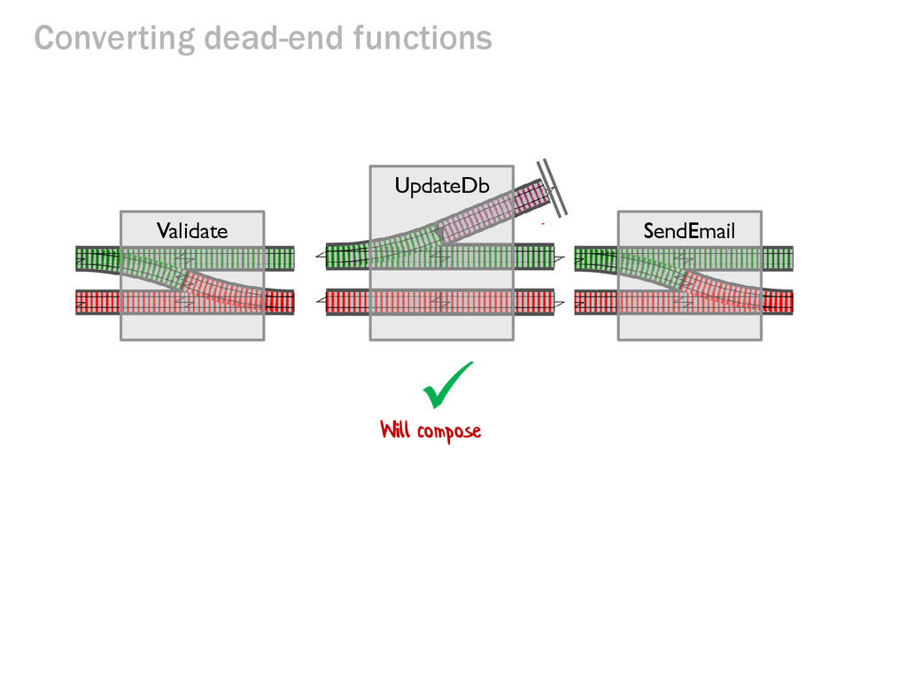 Converting dead-end functions SendEmail Validat...