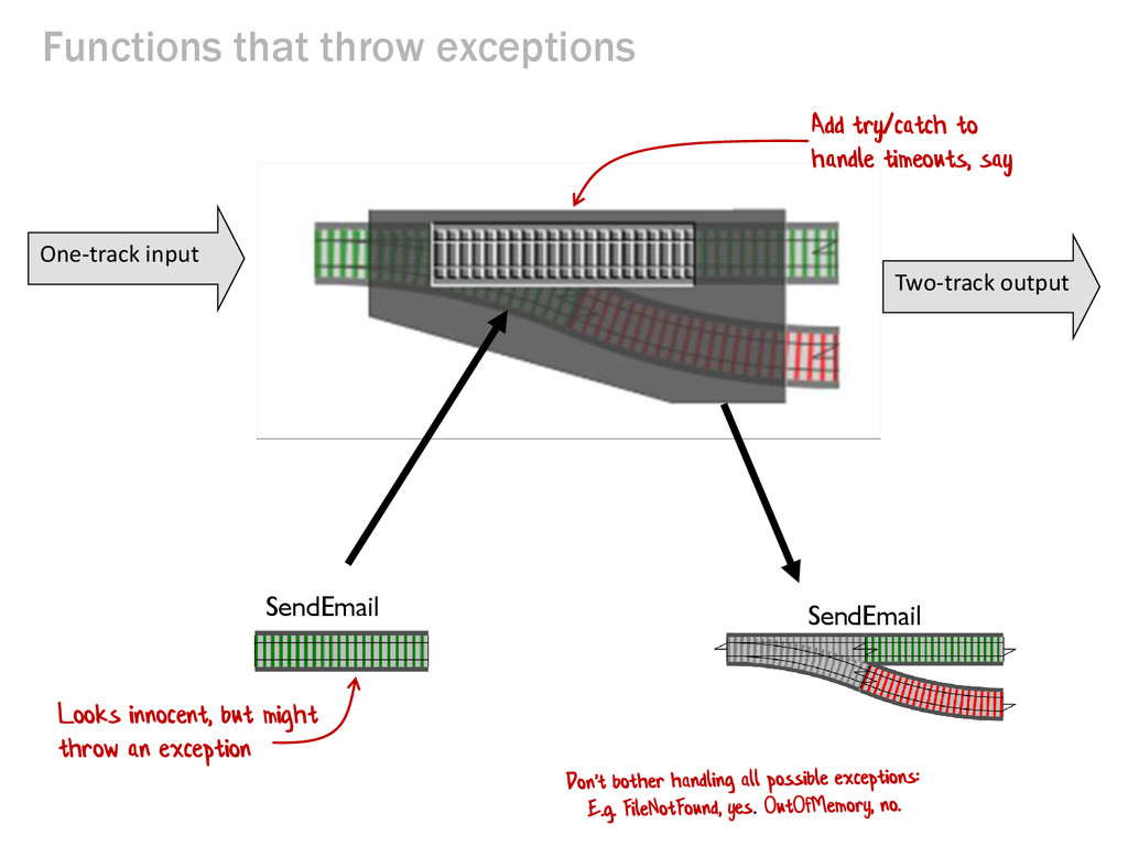 Functions that throw exceptions One-track input...