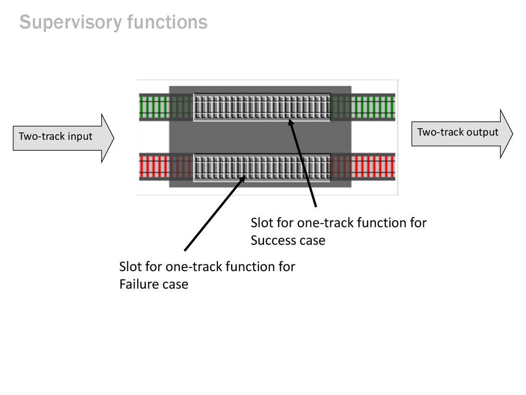 Supervisory functions Two-track input Two-track...