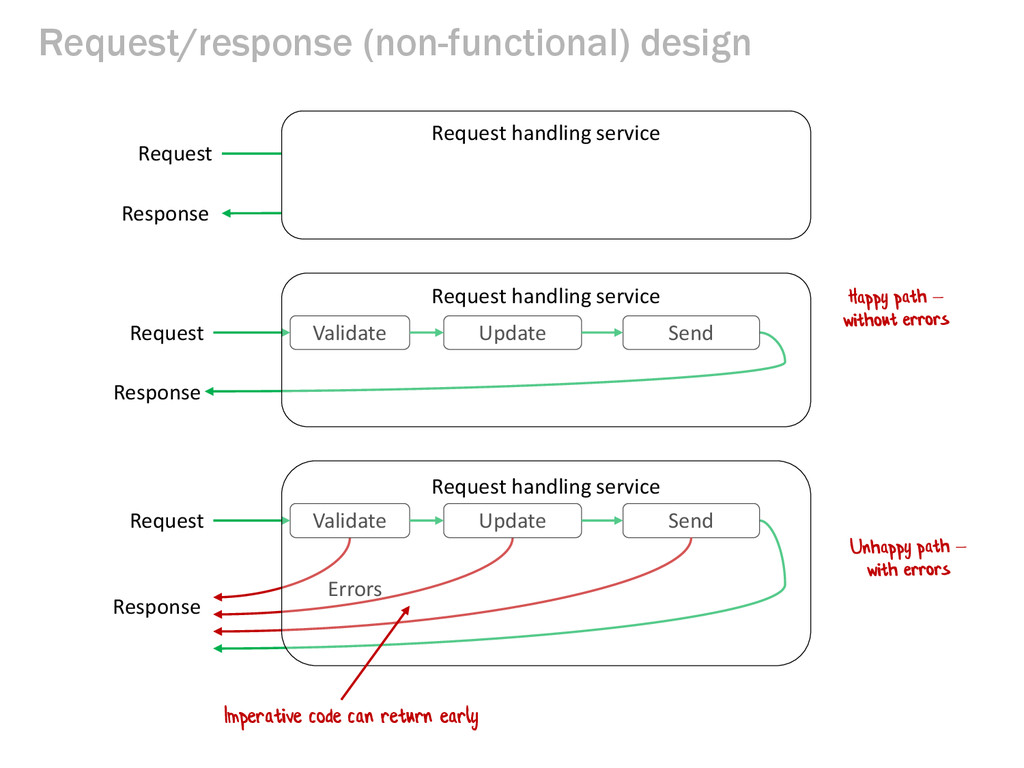Request/response (non-functional) design Reques...