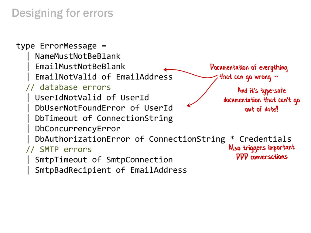 Designing for errors type ErrorMessage = | Name...