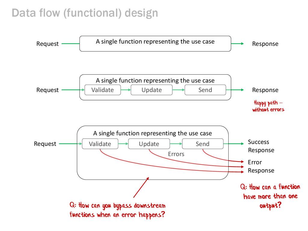 Data flow (functional) design Response Validate...