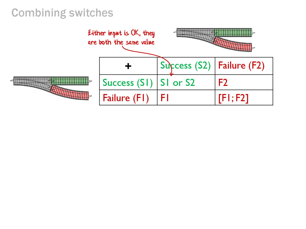 Combining switches + Success (S2) Failure (F2) ...