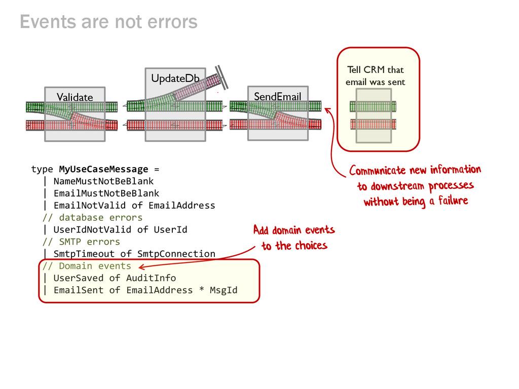 Events are not errors Validate UpdateDb SendEma...