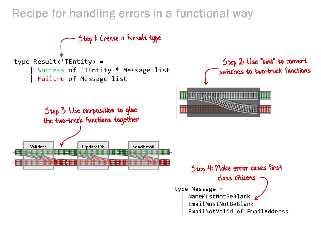 Recipe for handling errors in a functional way ...