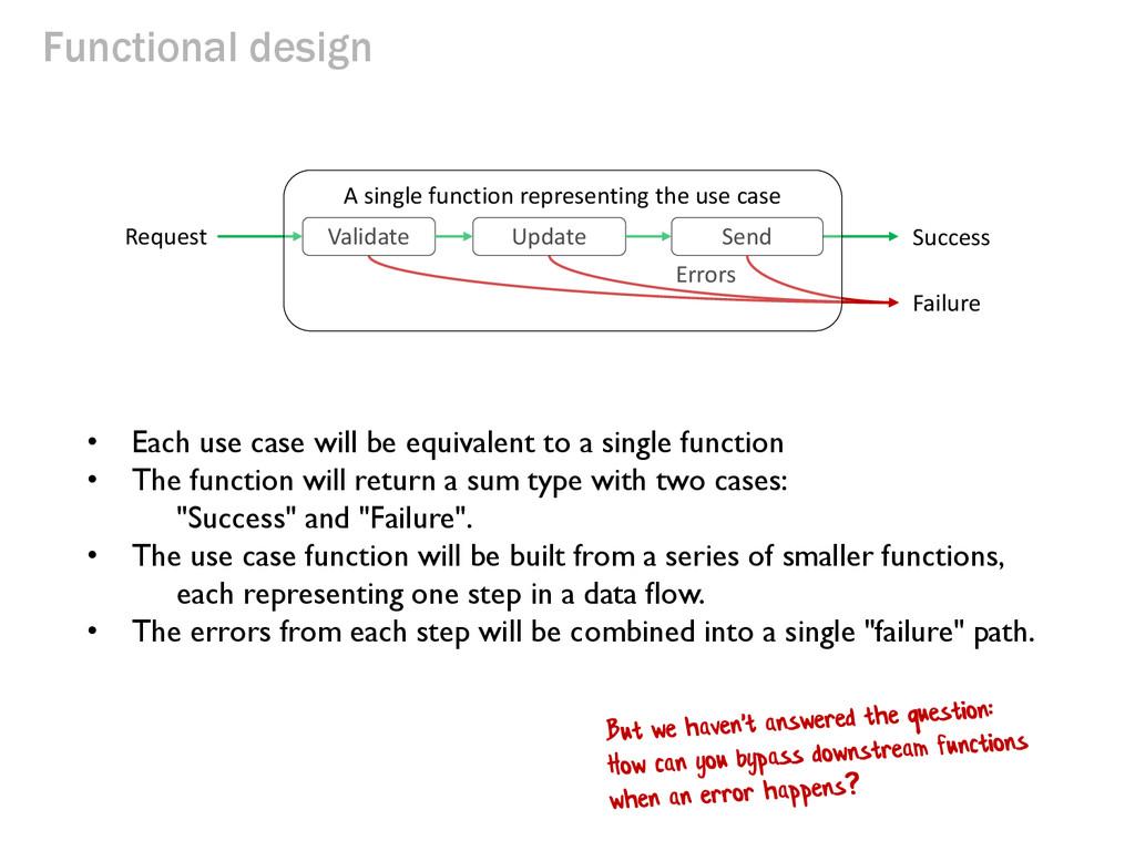 Functional design Request Errors Success Valida...