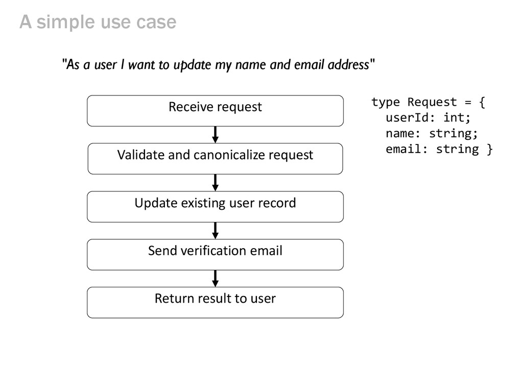 A simple use case Receive request Validate and ...