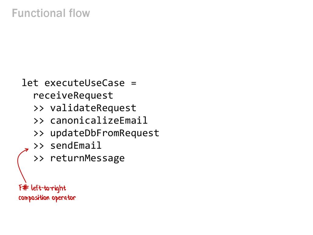 Functional flow let executeUseCase = receiveReq...