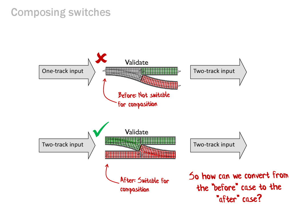 Composing switches Validate Two-track input Two...