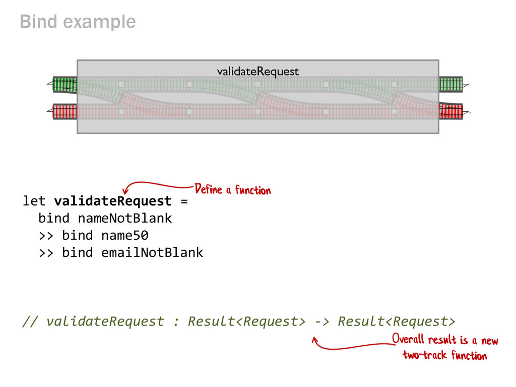 Bind example let validateRequest = bind nameNot...