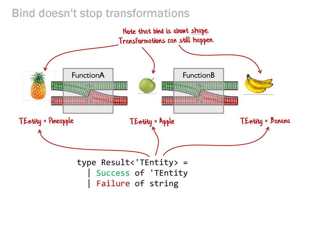 Bind doesn't stop transformations FunctionB typ...