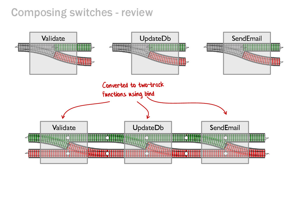 Composing switches - review Validate UpdateDb S...