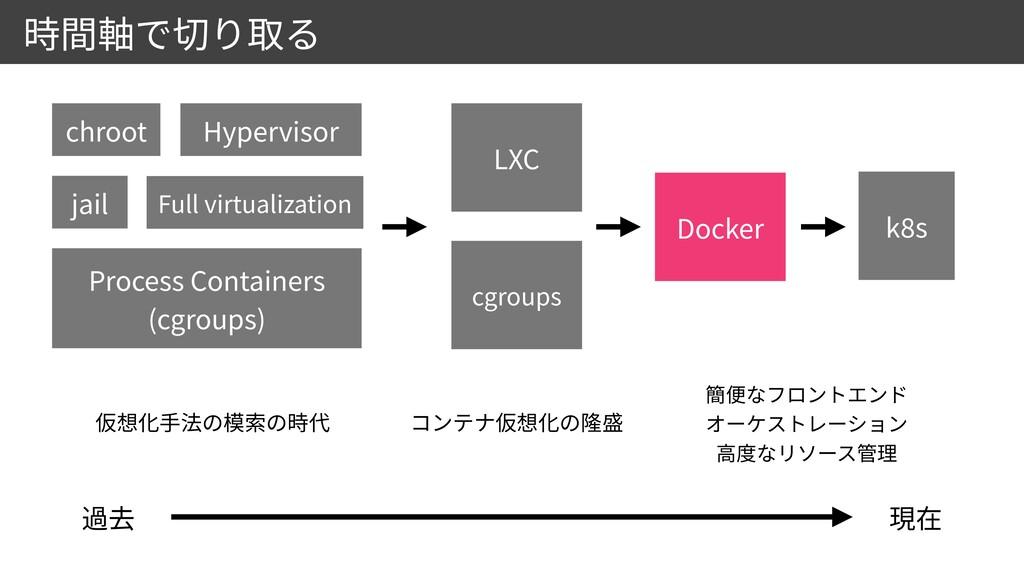 Docker k 8 s chroot Hypervisor jail Process Con...
