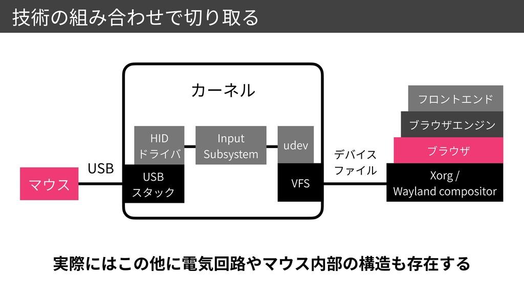 Xorg /  Wayland compositor USB  USB Input  S...
