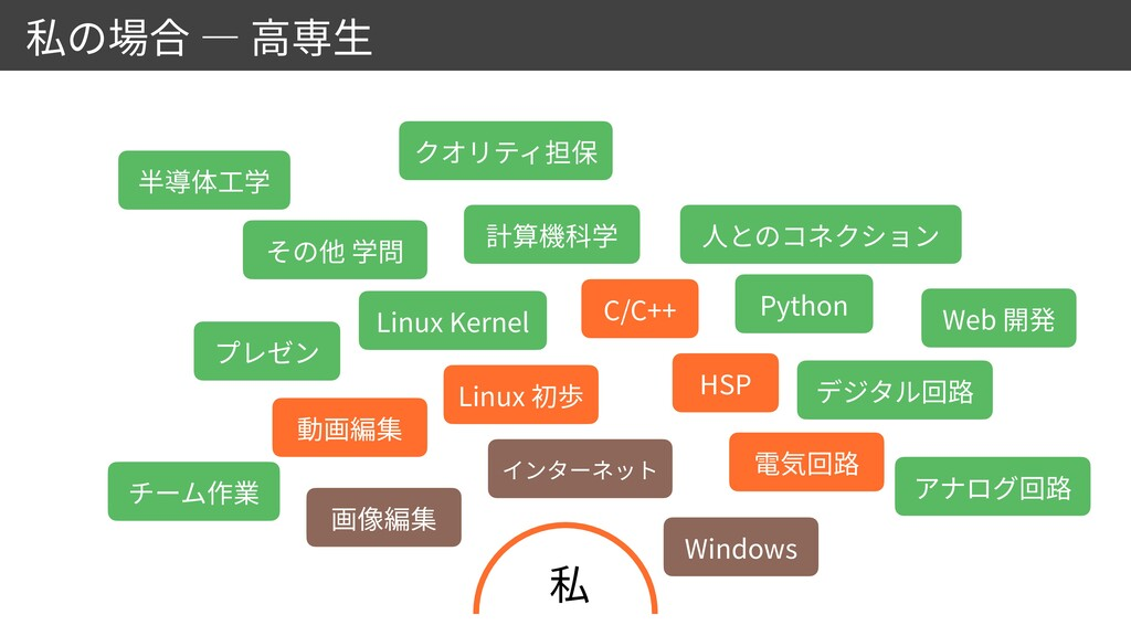 Windows Linux HSP C/C++ Linux Kernel Python Web