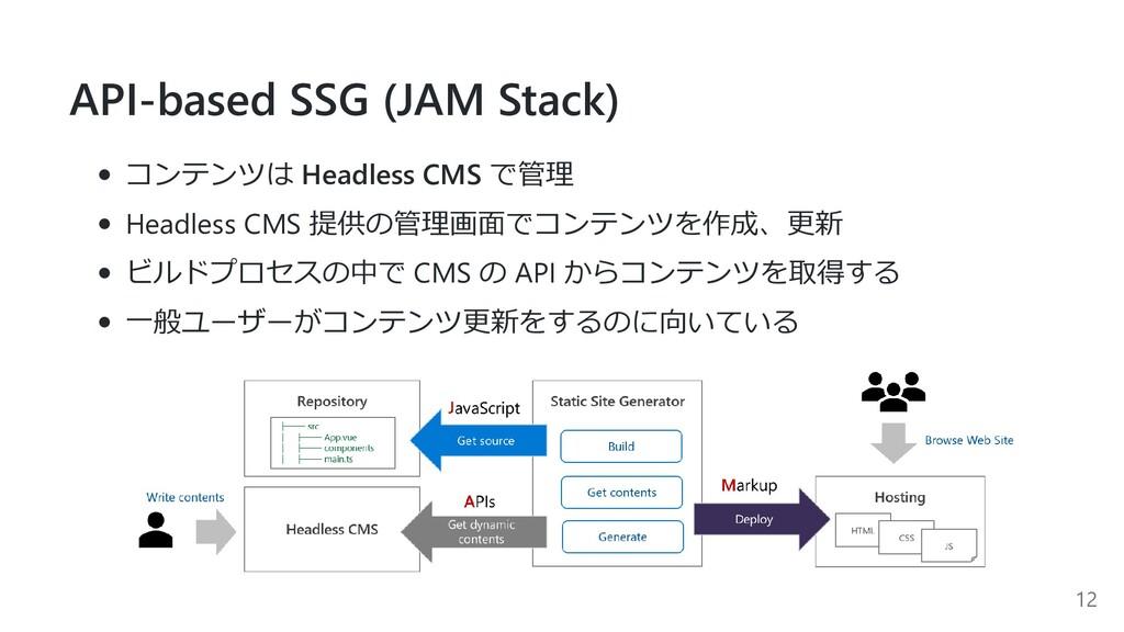 API-based SSG (JAM Stack) コンテンツは Headless CMS で...