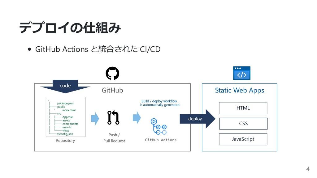 デプロイの仕組み GitHub Actions と統合された CI/CD 4