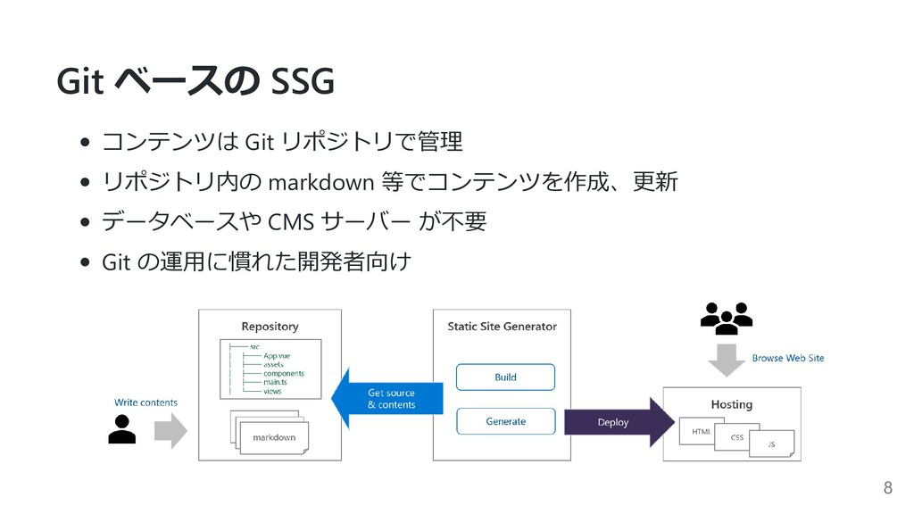 Git ベースの SSG コンテンツは Git リポジトリで管理 リポジトリ内の markdo...