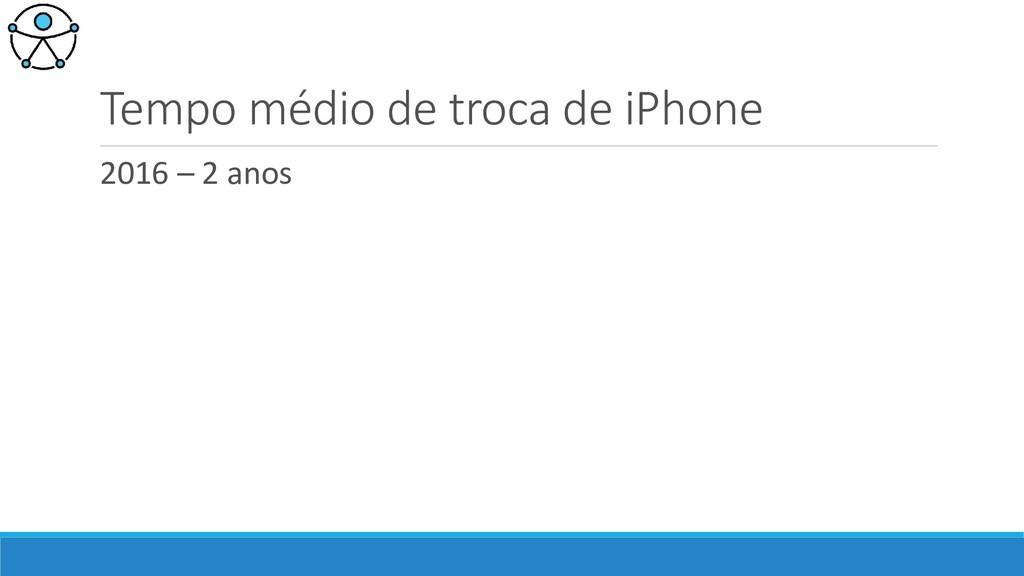 Tempo médio de troca de iPhone 2016 – 2 anos