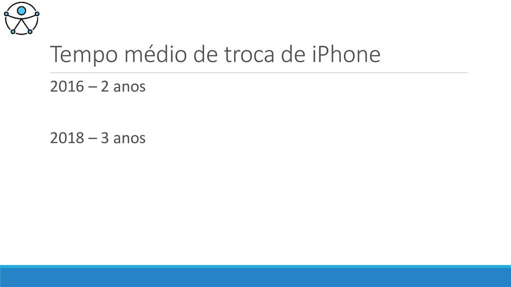 Tempo médio de troca de iPhone 2016 – 2 anos 20...
