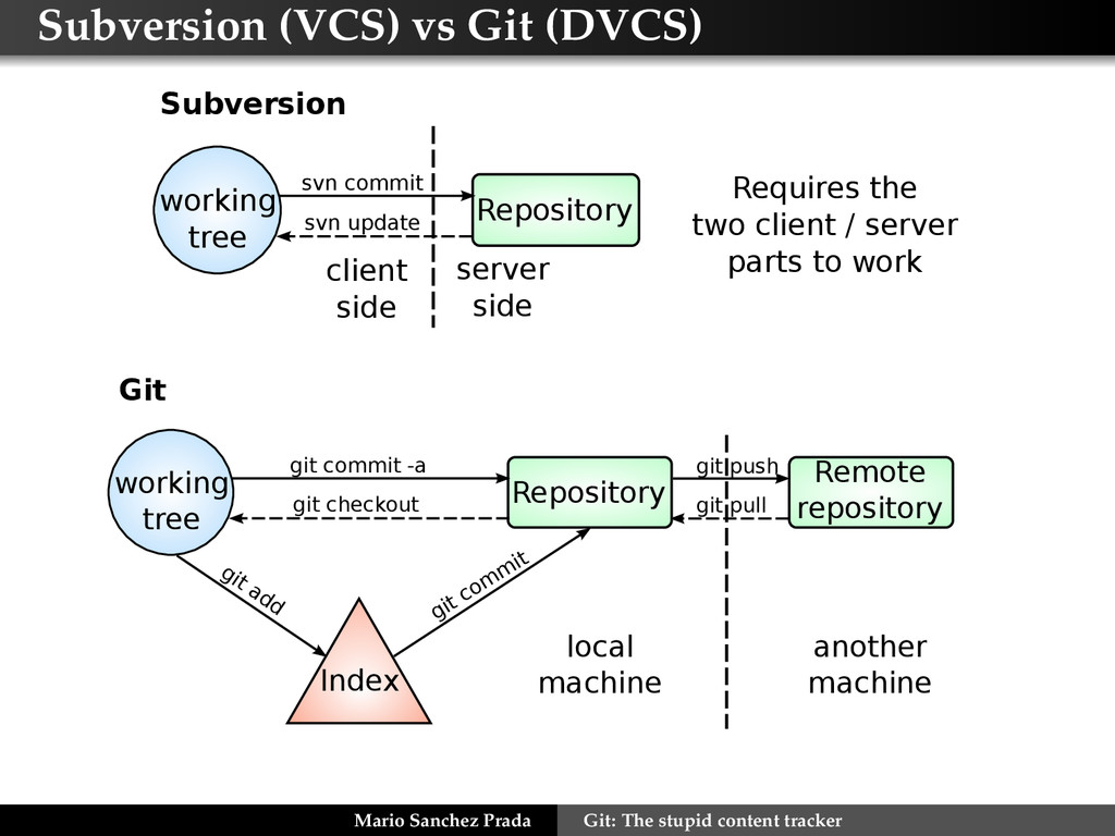 Subversion (VCS) vs Git (DVCS) Subversion svn c...