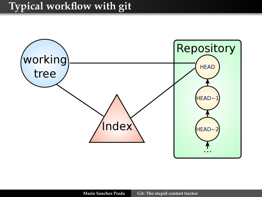 Typical workflow with git Repository HEAD HEAD~1...