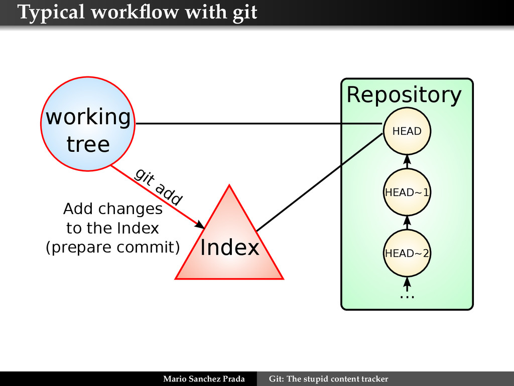 Typical workflow with git Index git add working ...