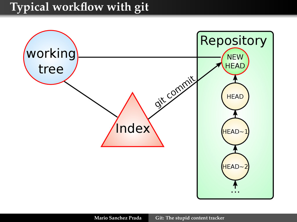 Typical workflow with git Repository Index worki...