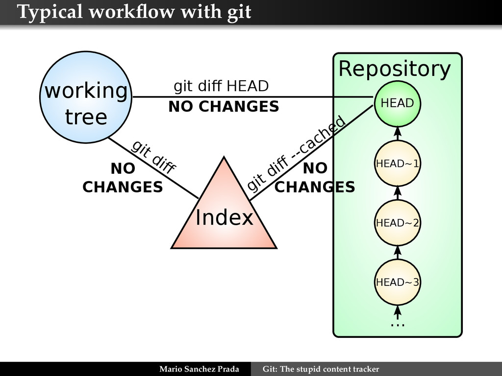 Typical workflow with git Index git diff NO CHANG...