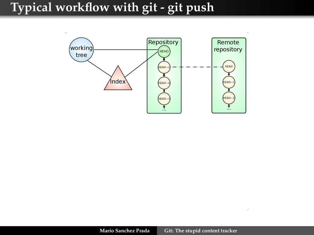 Typical workflow with git - git push Index Remot...