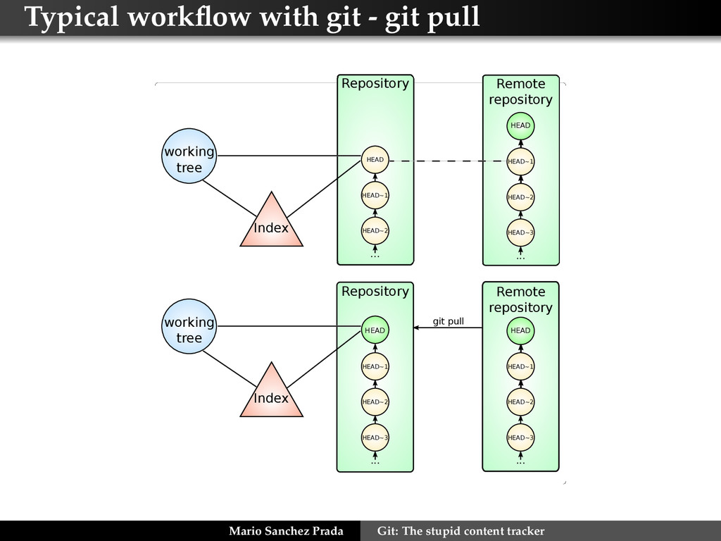 Typical workflow with git - git pull HEAD HEAD~1...