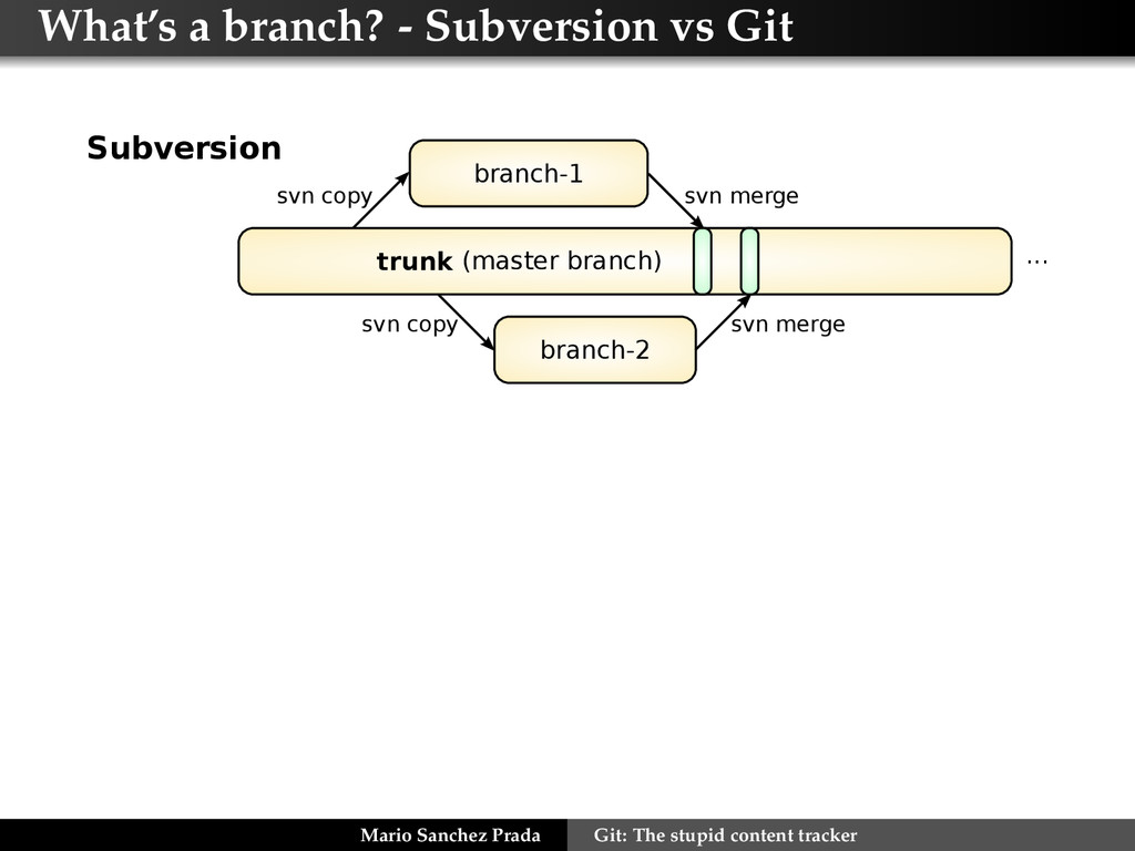 What's a branch? - Subversion vs Git branch-1 b...