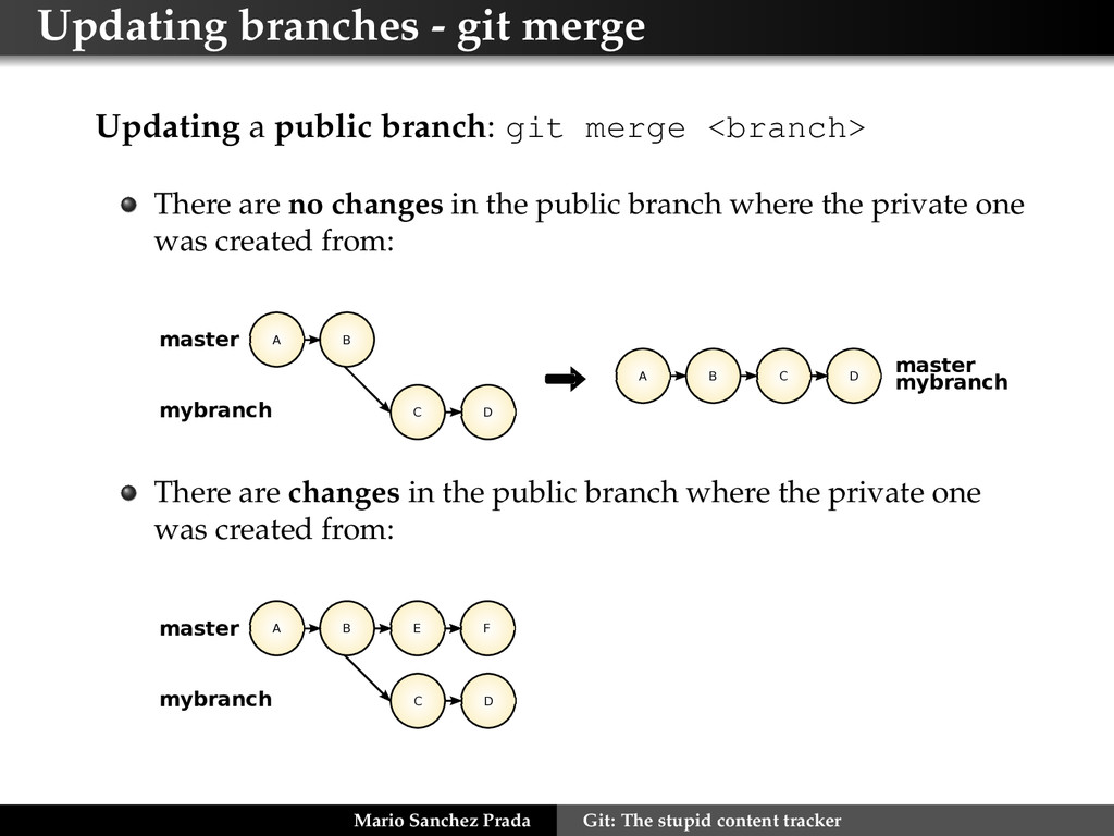 Updating branches - git merge Updating a public...