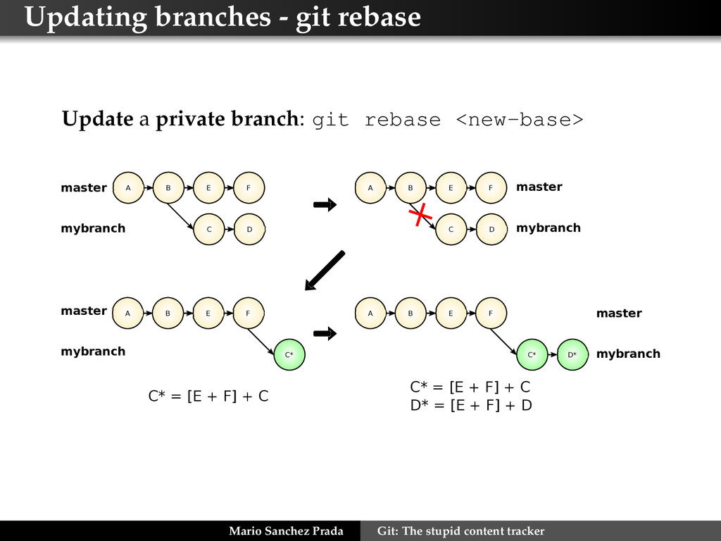 Updating branches - git rebase Update a private...