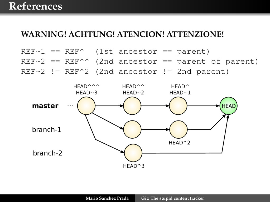References WARNING! ACHTUNG! ATENCION! ATTENZIO...