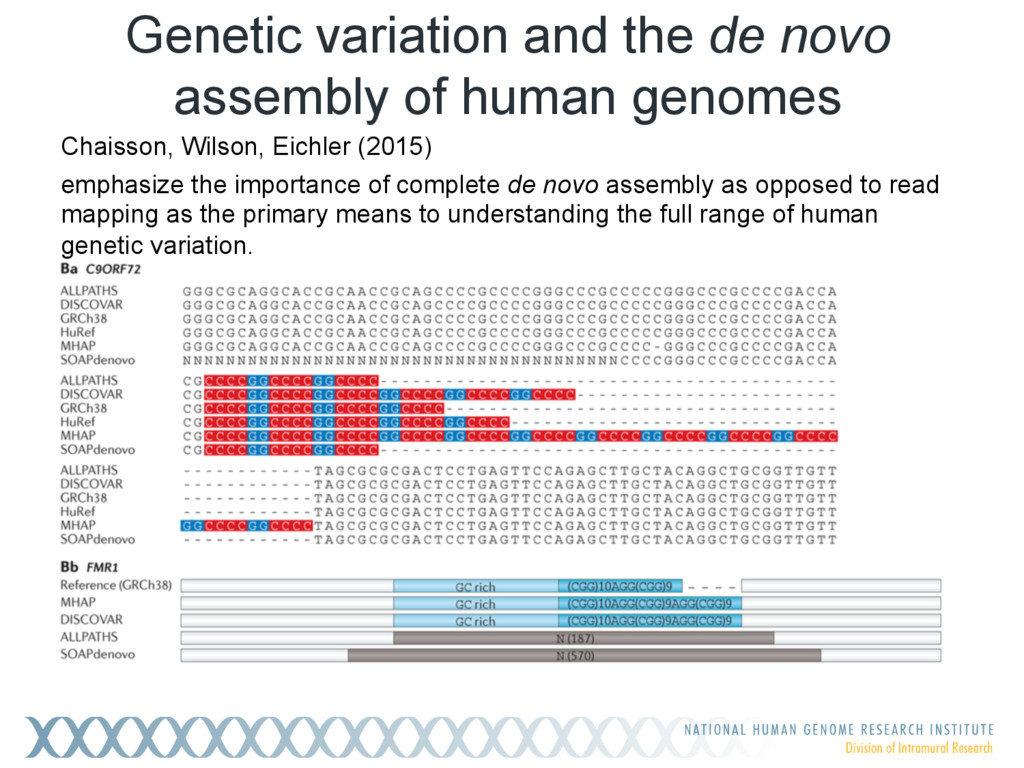 Genetic variation and the de novo assembly of h...