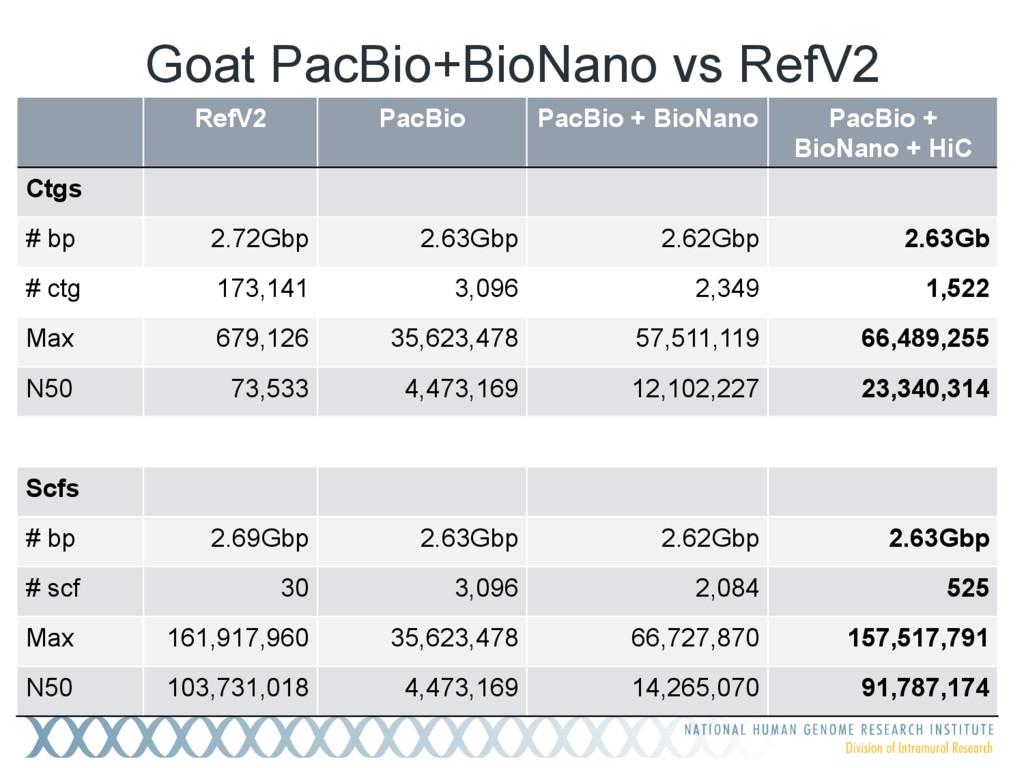 Goat PacBio+BioNano vs RefV2 RefV2 PacBio PacBi...